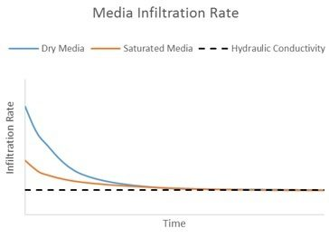 Media infiltration rate over time for dry and saturated media using the Green-Ampt Model