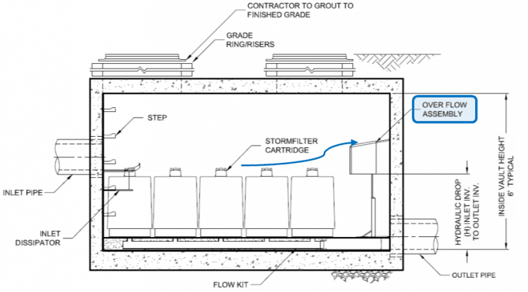 Guidance For Designing External Stormwater Diversion Structures