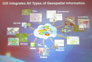 GIS_Integration