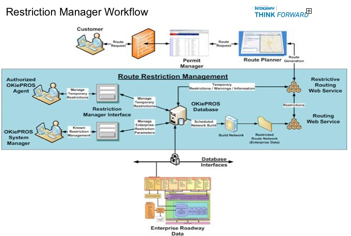 Restriction_Manager_Workflow