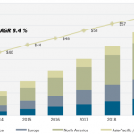 Smart Grid Market to Surpass $400 Billion Worldwide by 2020