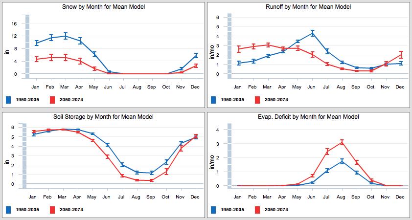 nccv_ukl_wb_charts