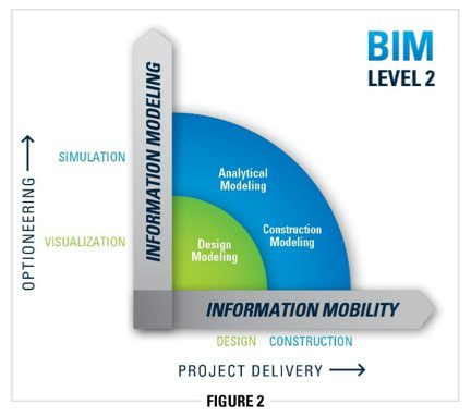 Fig. 2: At Level 2 BIM, simulation and analytical modeling aid design centered on asset performance, as well as enhancing construction through information mobility.