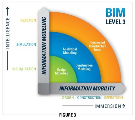 "Fig. 3: At Level 3 BIM, the alignment and convergence of the physical and virtual environments can  achieve immersion, where information mobility is perfected through mobile devices serving as cursors into digital ""hypermodels."""