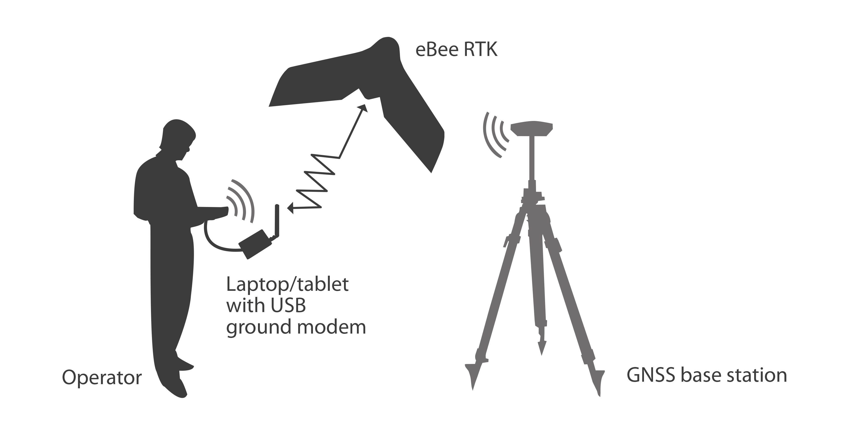 eBee RTK workflow