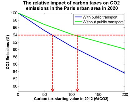 Figure 2: The relative impact of a carbon tax implemented in 2014 on commuting-related emission levels in 2020 for scenarios with and without public transport.