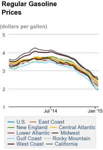 Regular_Gasoline_Prices (1)