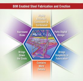 BIM_Enabled_Steel