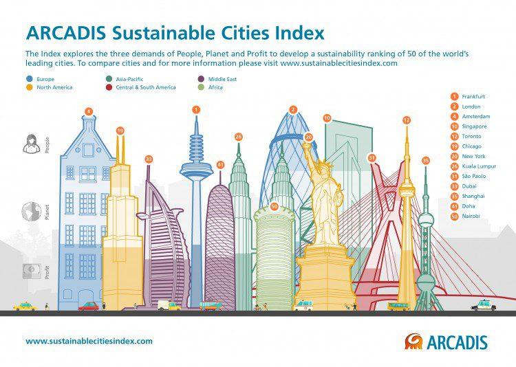 Arcadis Sustainable Cities Index 2015 - Infographic (1)