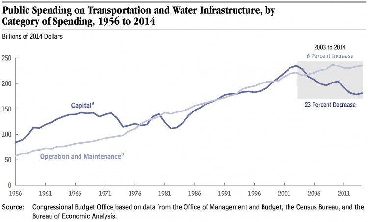 CBO_Water_Transport_Spending