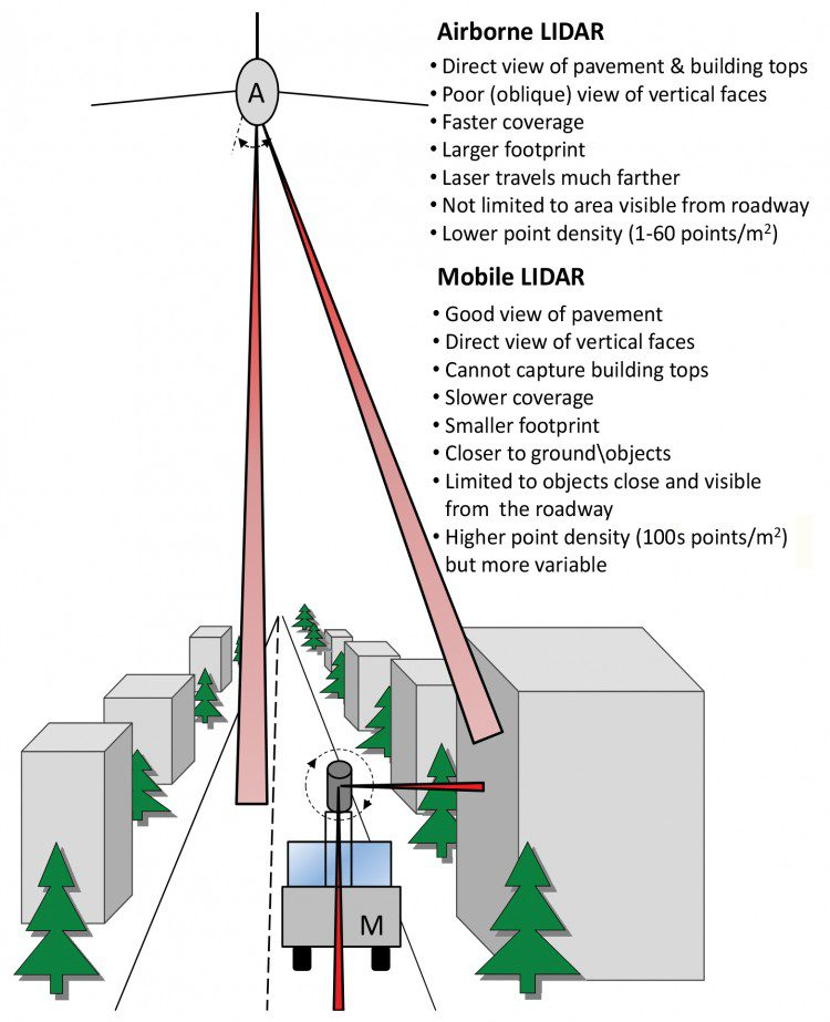 Synthesis of Transportation Applications of Mobile LIDAR