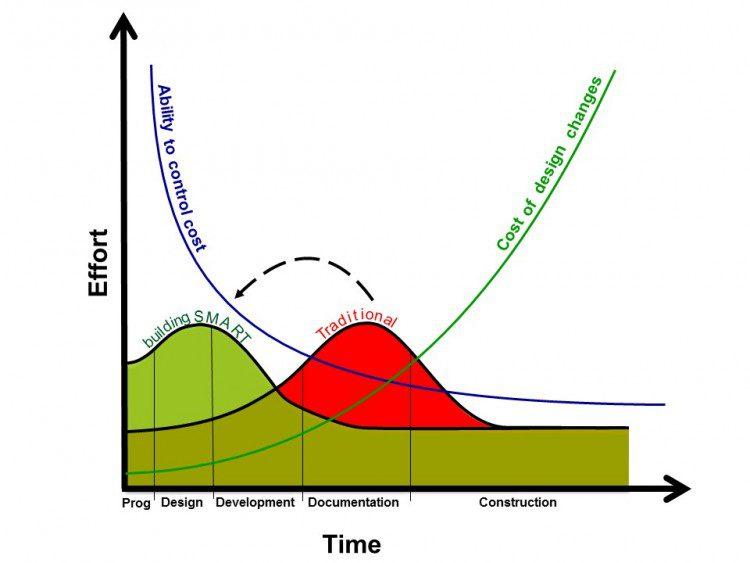 15 05 19 Effort Curve