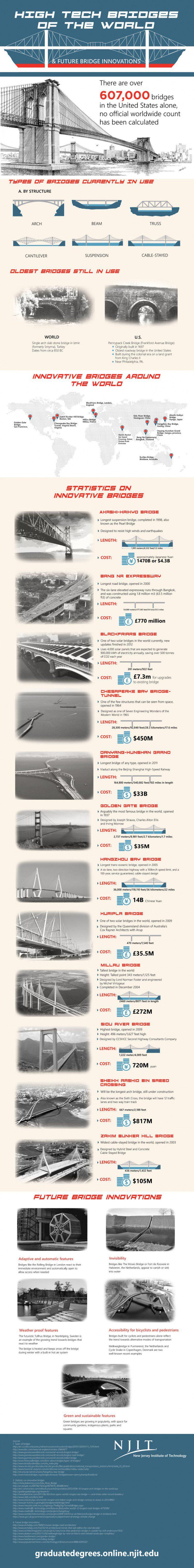 HighTech-Bridges-of-the-Future_FINAL-08042015
