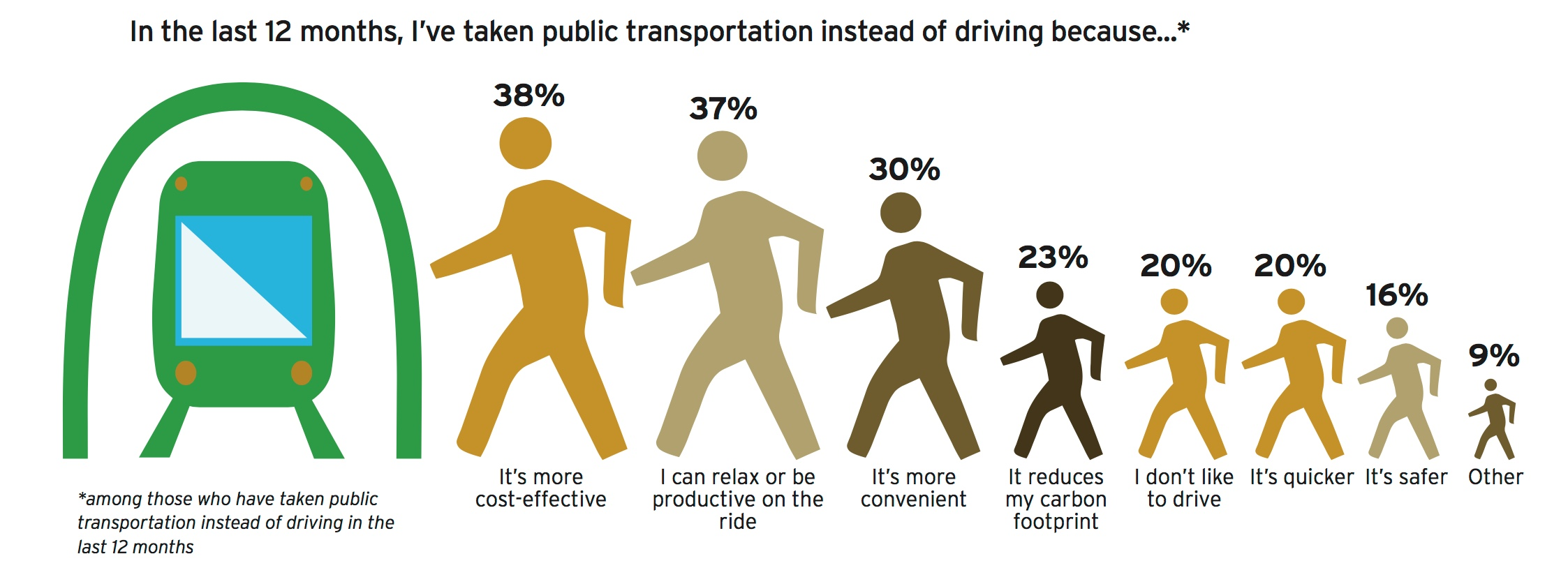 Many factors play into increased public-transportation ridership in the United States. (Source: HNTB)