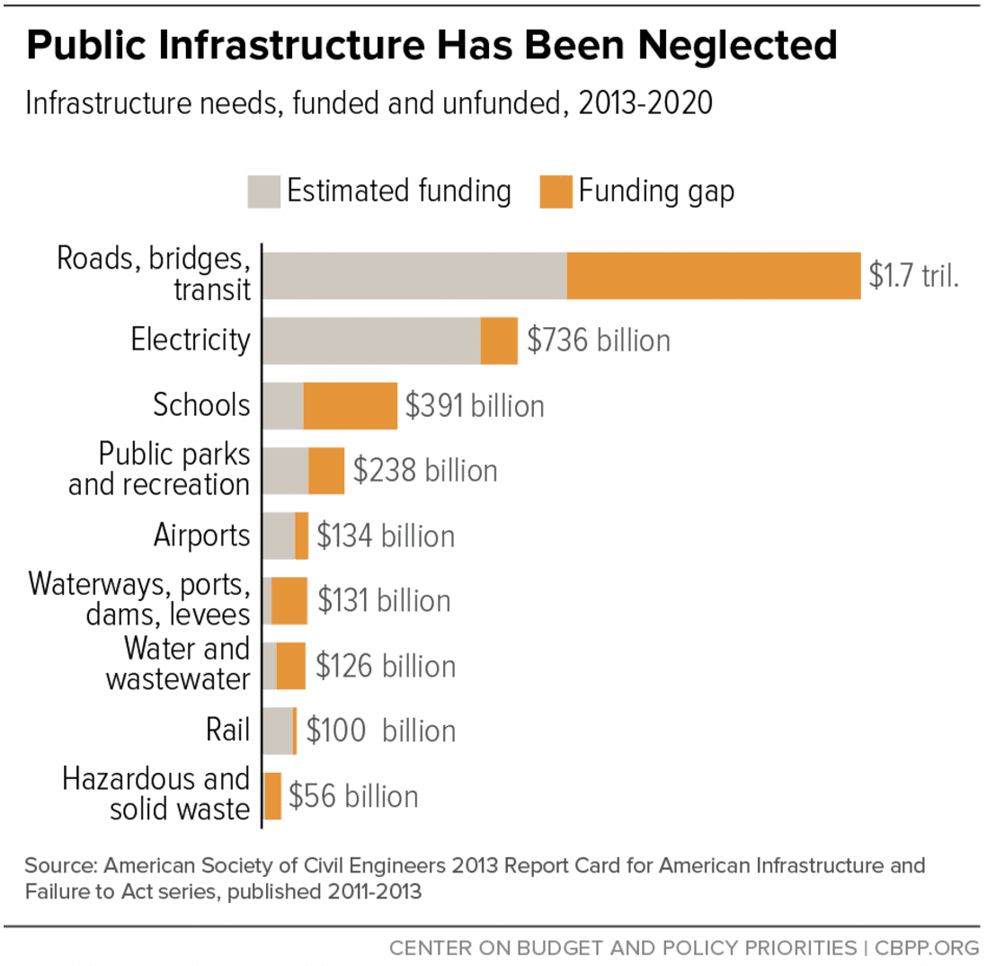 ASCE pioneered the analysis of investment vs. what's needed. Many studies back up the need to address infrastructure deficits.