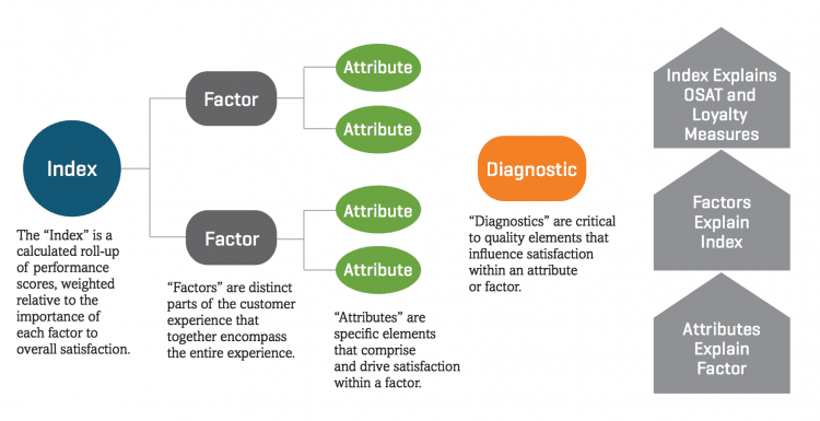 The J.D. Power Index quantifies the impact that factors and attributes within them have on customer satisfaction.