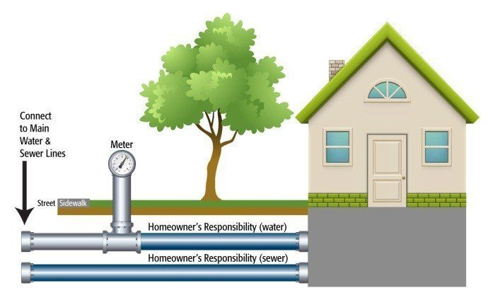 National Water Company And Aaa Washington Partner To Offer Affordable Water Sewer Line
