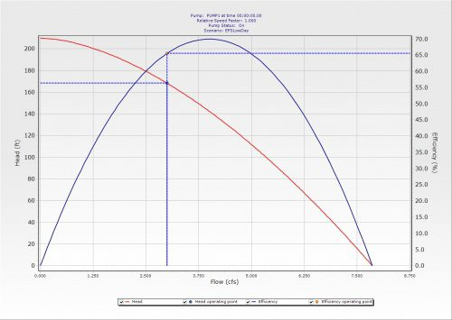 A hydraulic model such as Bentley's WaterGEMS can calculate a pump's operating point and corresponding efficiency.