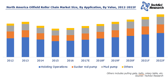 North America Oilfield Roller Chain Market to Cross $146