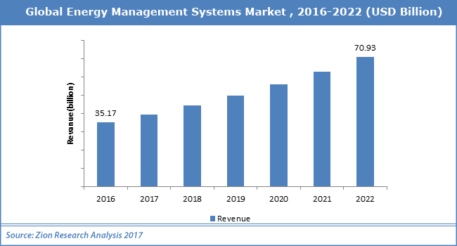 global energy management system market in London — the latest report on the global energy management systems market  for the health care sector from technavio provides an analysis.