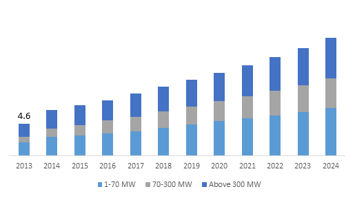Industrial gas turbine market to exceed 18 billion by 2024 parul dubey on october 23 2017 in energy oil gas publicscrutiny Image collections